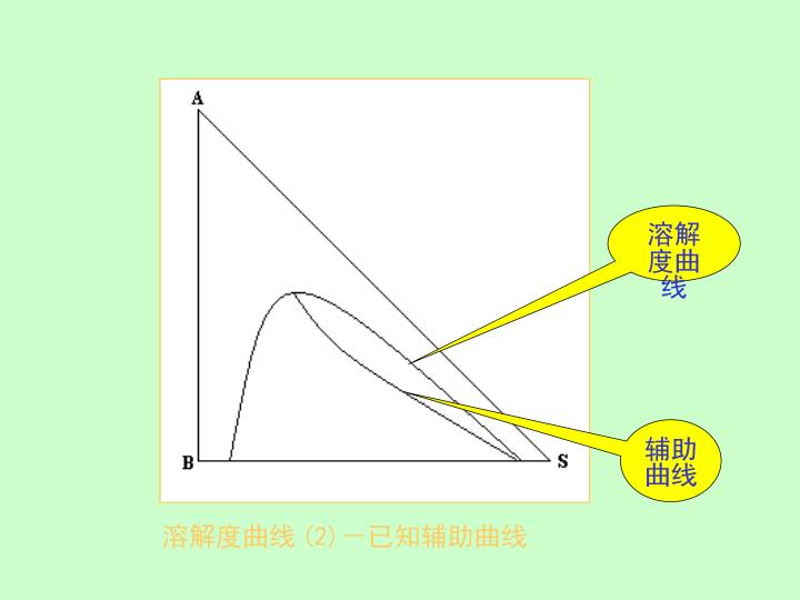 溶解度曲线