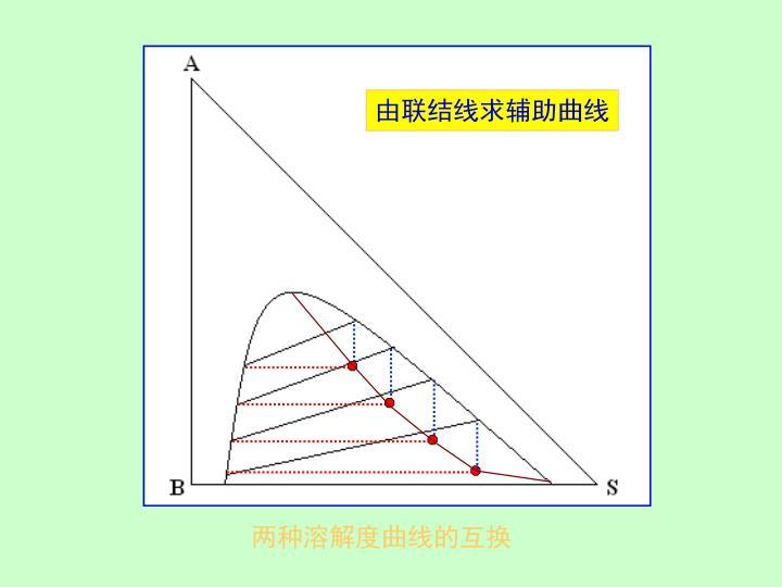 由联结线求辅助曲线