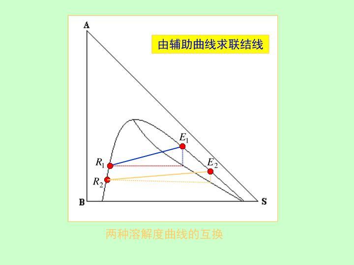 由辅助曲线求联结线