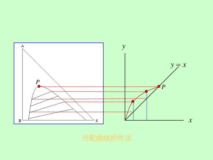 分配曲线的作法