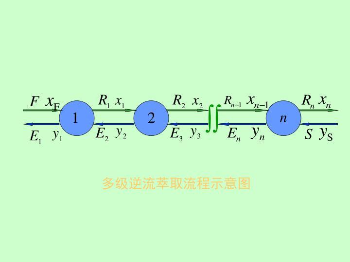 多级逆流萃取流程示意图