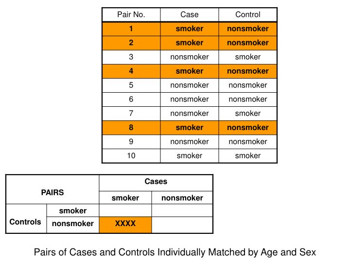 Pairs of Cases and Controls Individually Matched by Age and Sex