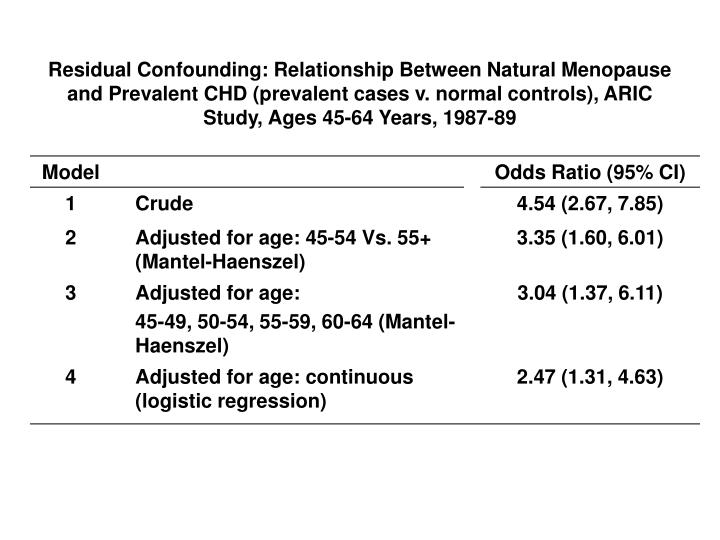 Residual Confounding: Relationship Between Natural Menopause and Prevalent CHD (prevalent cases v. normal controls), ARIC Study, Ages 45-64 Years, 1987-89