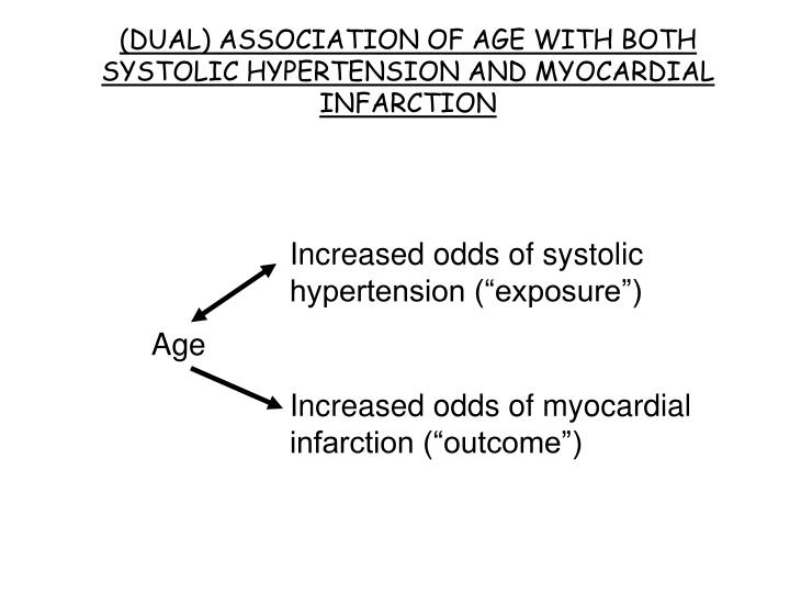 (DUAL) ASSOCIATION OF AGE WITH BOTH SYSTOLIC HYPERTENSION AND MYOCARDIAL INFARCTION
