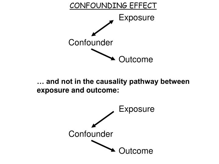 CONFOUNDING EFFECT