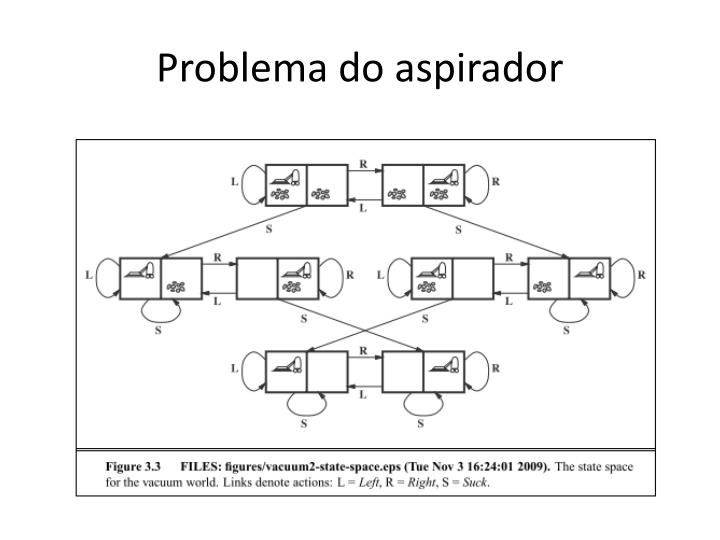 Problema do aspirador
