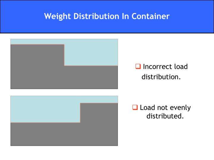 Incorrect load