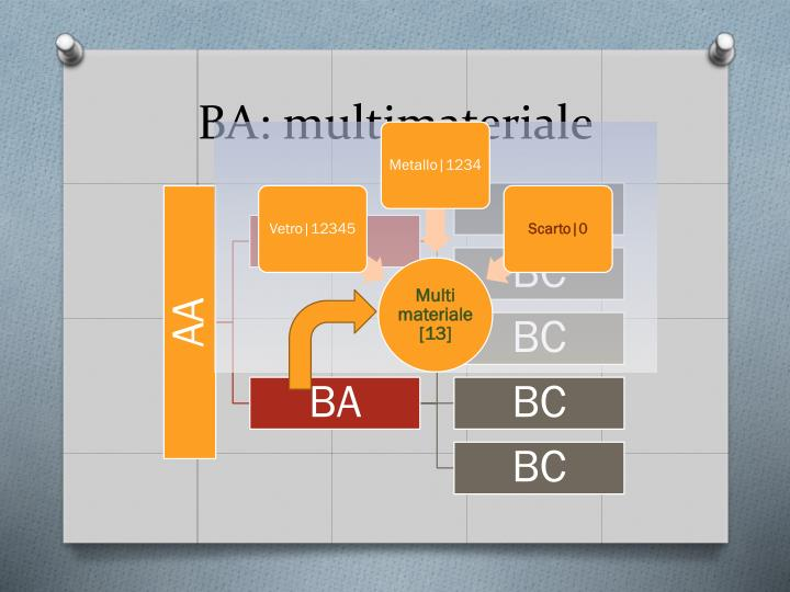 Ba multimateriale