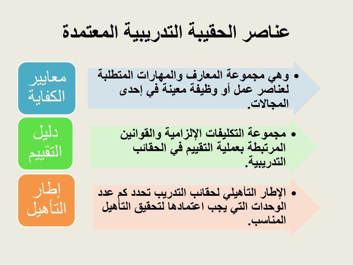عناصر الحقيبة التدريبية المعتمدة