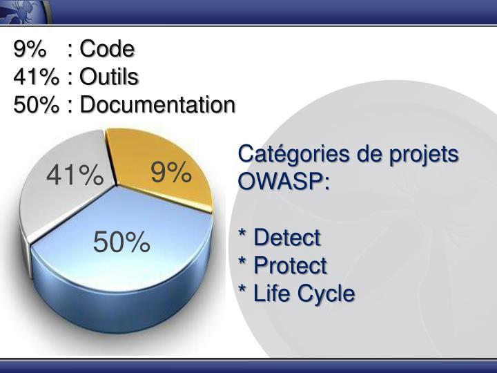 9%   : Code