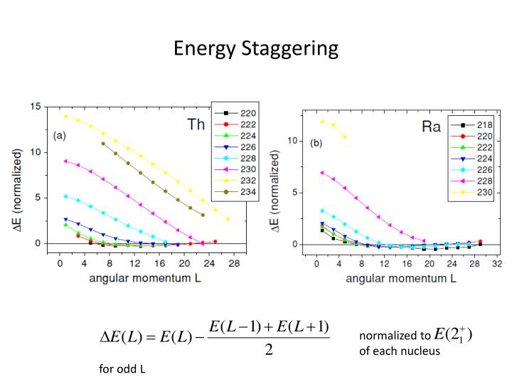 Energy Staggering