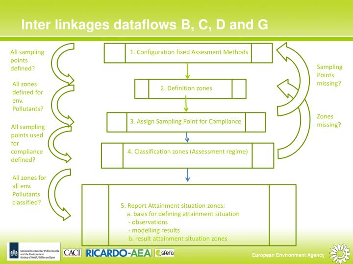 Inter linkages dataflows B, C, D and G
