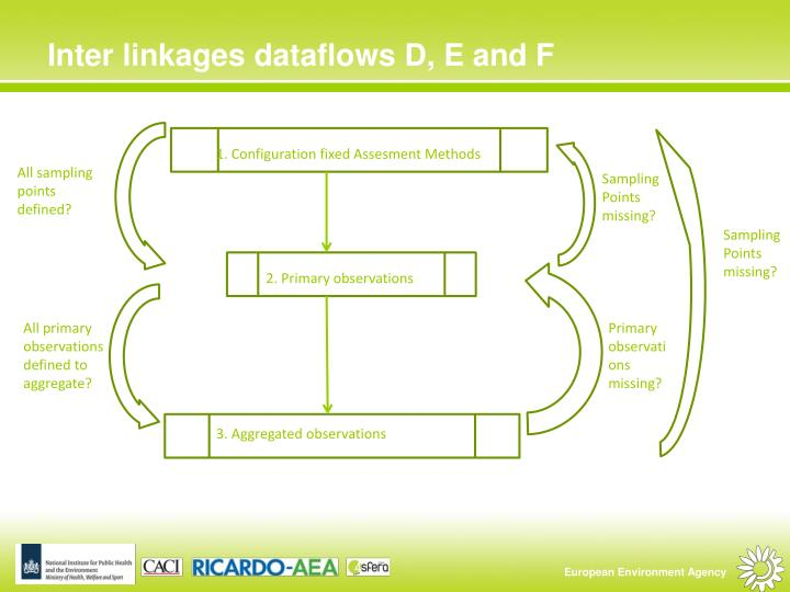 Inter linkages dataflows D, E and F