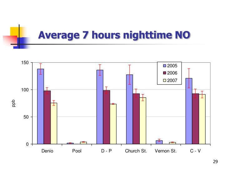 Average 7 hours nighttime NO