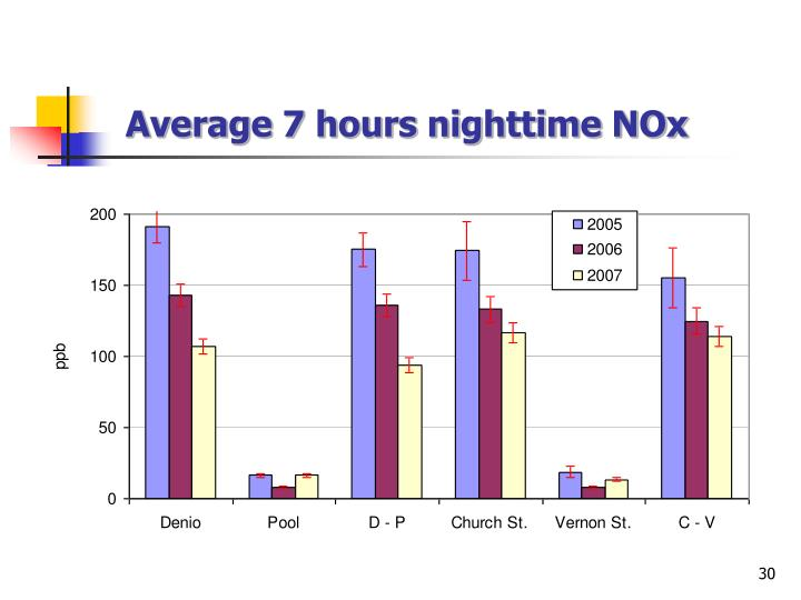 Average 7 hours nighttime NOx
