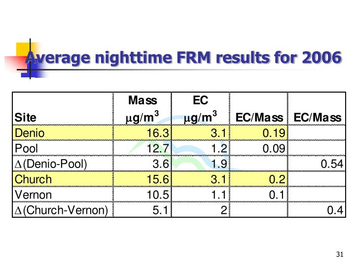 Average nighttime FRM results for 2006
