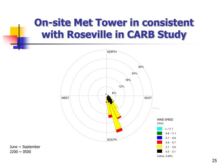 On-site Met Tower in consistent with Roseville in CARB Study