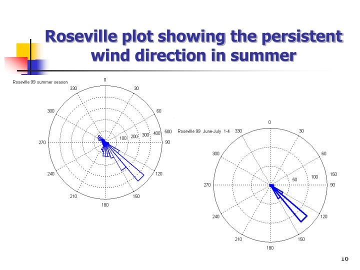 Roseville plot showing the persistent wind direction in summer