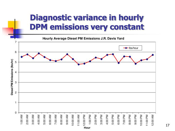 Diagnostic variance in hourly DPM emissions very constant