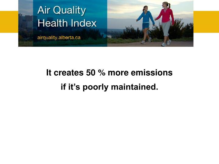 It creates 50 % more emissions