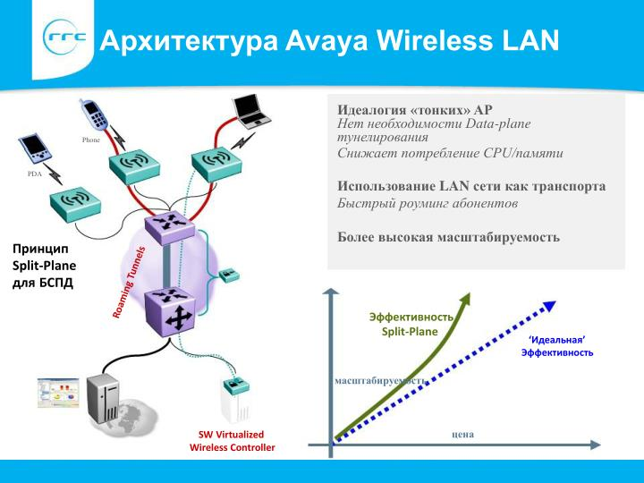 Архитектура Avaya Wireless LAN
