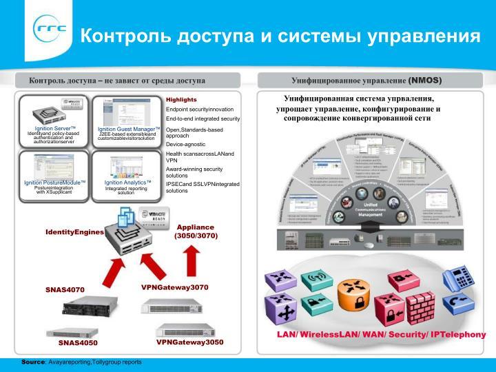 Контроль доступа и системы управления