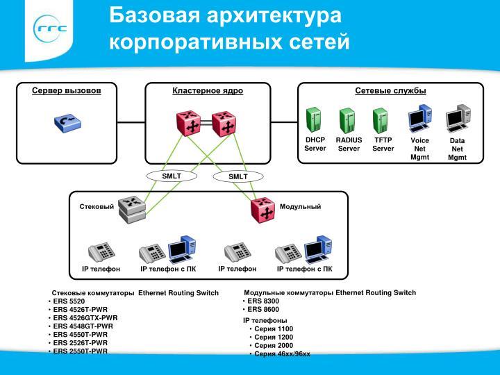 Базовая архитектура корпоративных сетей