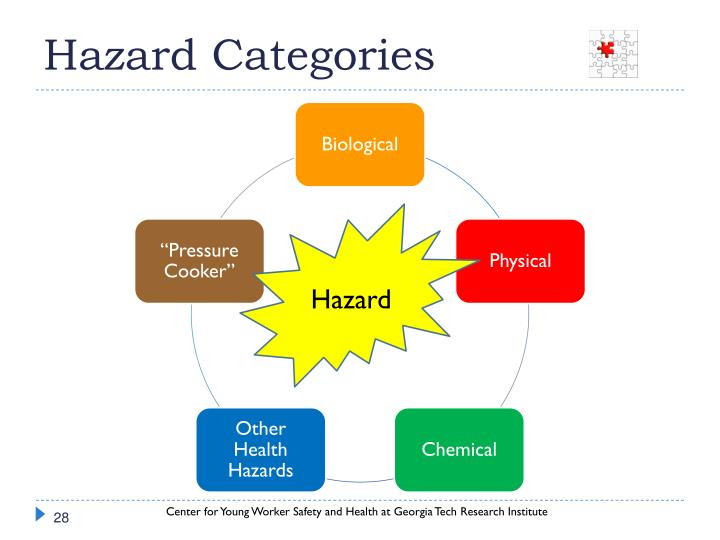 Hazard Categories