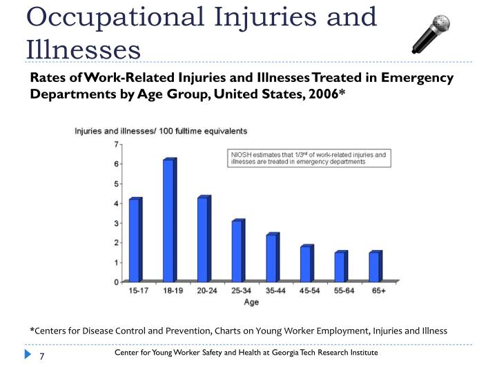 Occupational Injuries and Illnesses