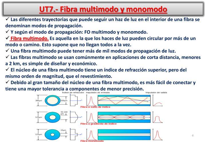 UT7.- Fibra multimodo y