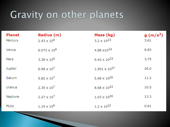 Gravity on other planets