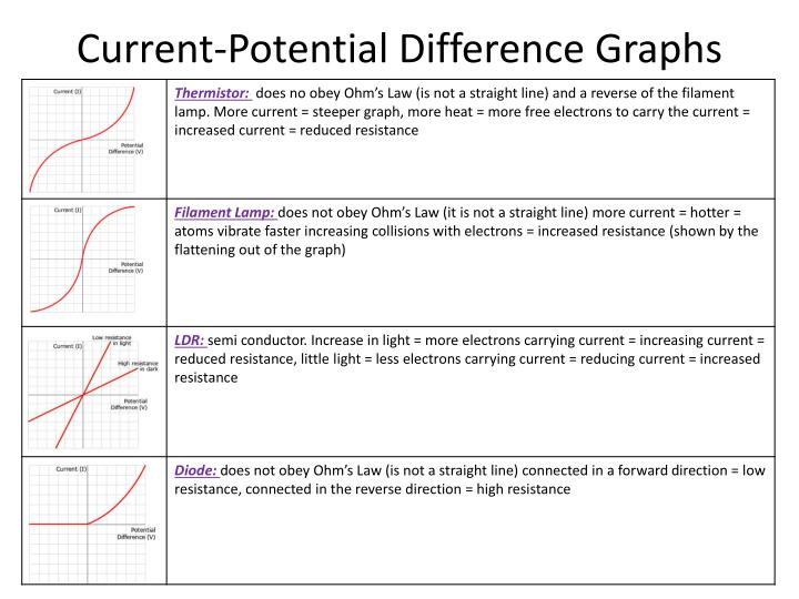 Current-Potential Difference Graphs