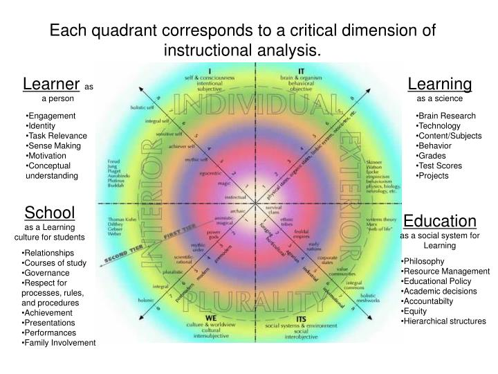 Each quadrant corresponds to a critical dimension of instructional analysis.