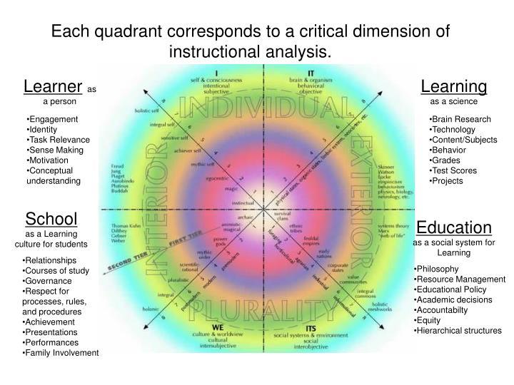 Each quadrant corresponds to a critical dimension of instructional analysis.
