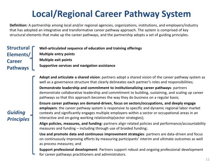 Local/Regional Career Pathway System
