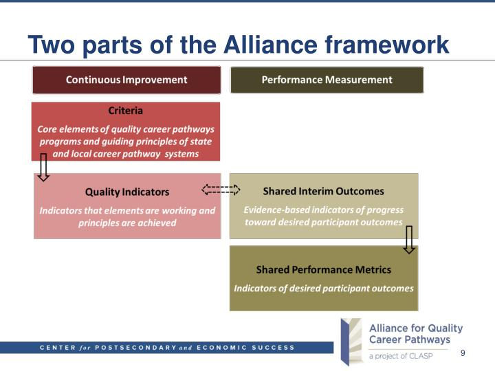 Two parts of the Alliance framework