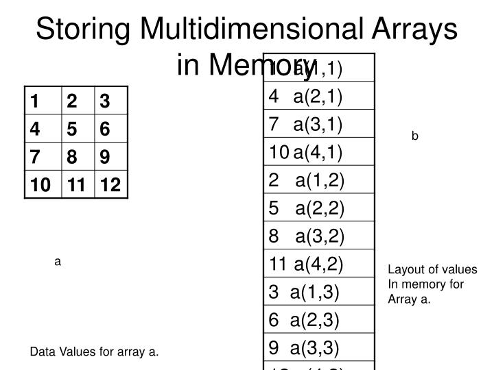 Storing Multidimensional Arrays in Memory