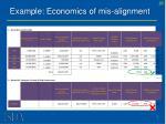 example economics of mis alignment