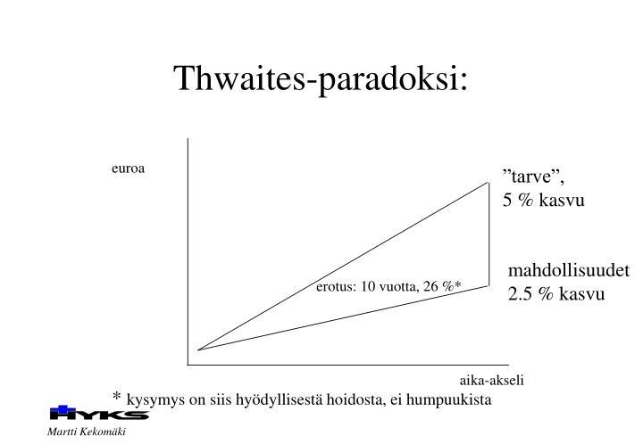 Thwaites-paradoksi: