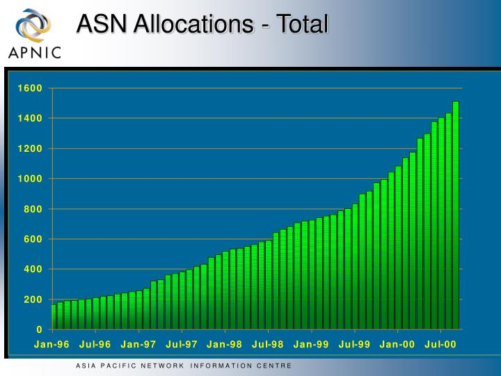 ASN Allocations - Total