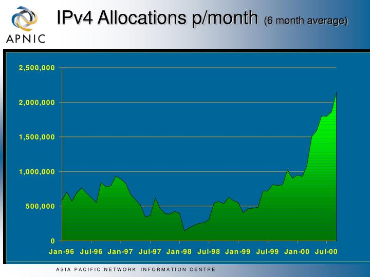 IPv4 Allocations p/month