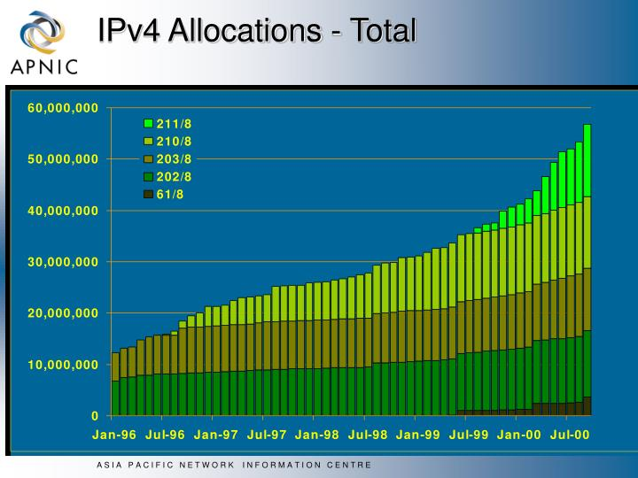 IPv4 Allocations - Total