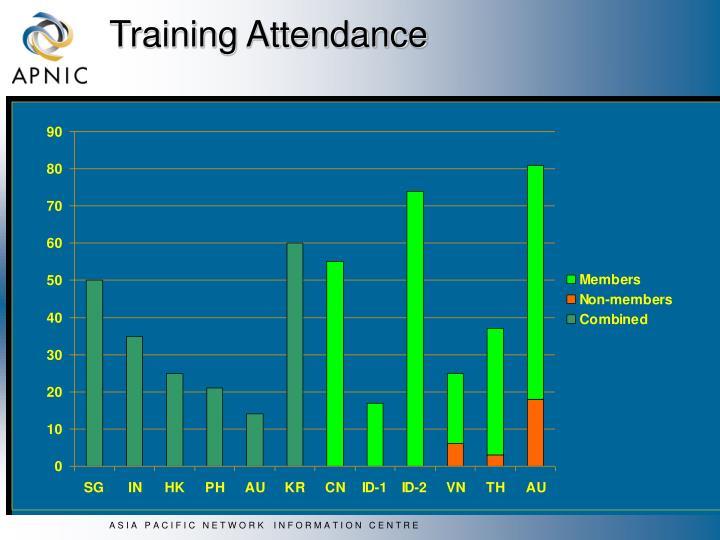 Training Attendance