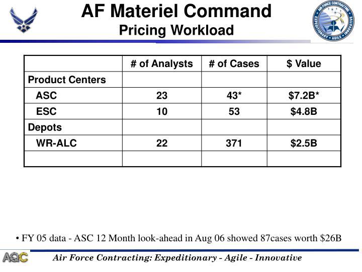 AF Materiel Command