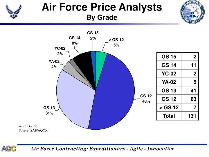 Air Force Price Analysts