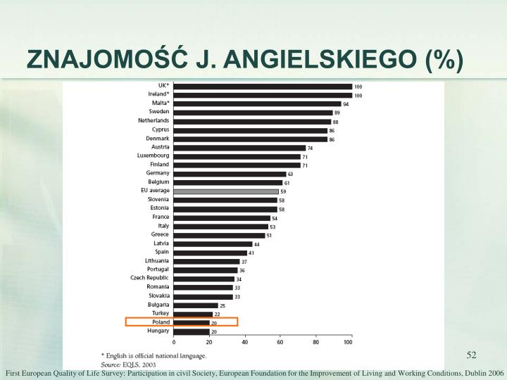 ZNAJOMOŚĆ J. ANGIELSKIEGO (%)