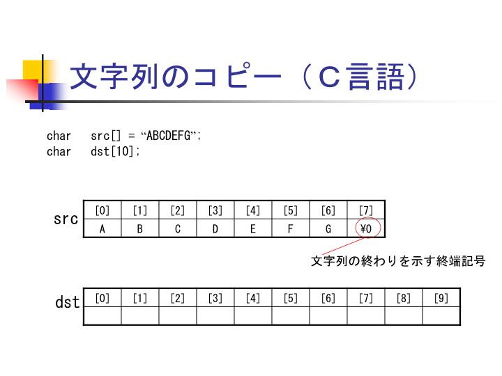 文字列のコピー(C言語)