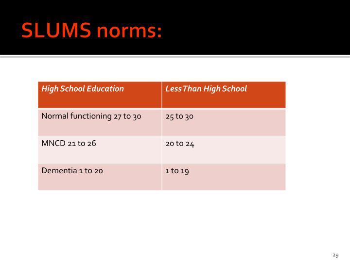 SLUMS norms: