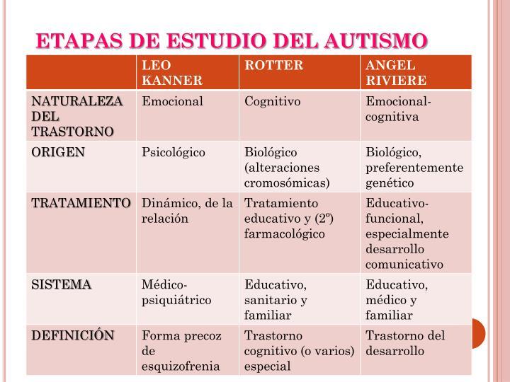 ETAPAS DE ESTUDIO DEL AUTISMO