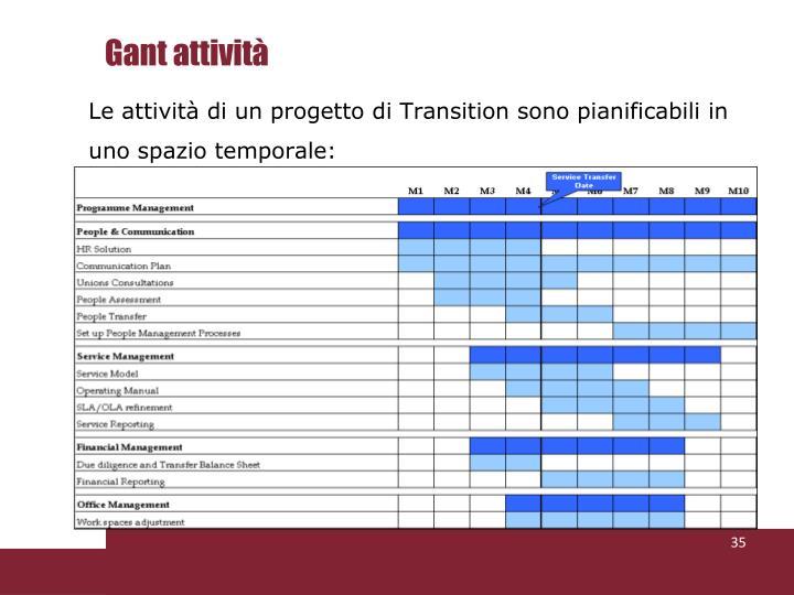 Gant attività